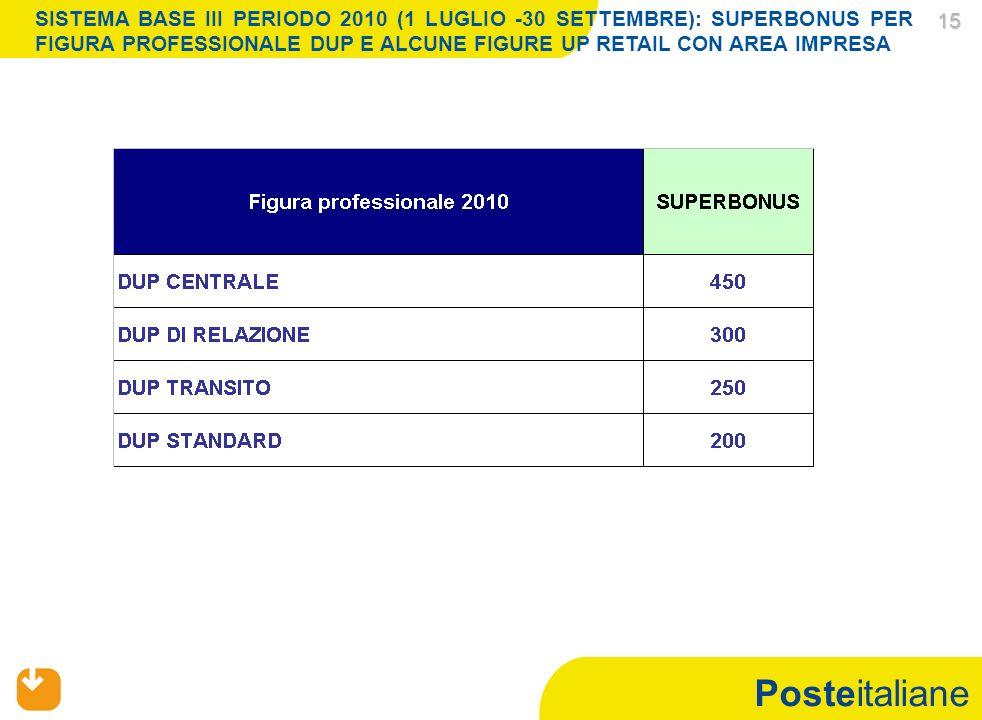 Posteitaliane 15 15 SISTEMA BASE III PERIODO 2010 (1 LUGLIO -30 SETTEMBRE): SUPERBONUS PER FIGURA PROFESSIONALE DUP E ALCUNE FIGURE UP RETAIL CON AREA IMPRESA