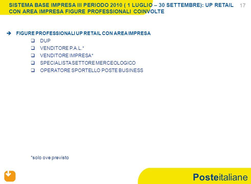 Posteitaliane 17 17 *solo ove previsto FIGURE PROFESSIONALI UP RETAIL CON AREA IMPRESA DUP VENDITORE P.A.L.* VENDITORE IMPRESA* SPECIALISTA SETTORE MERCEOLOGICO OPERATORE SPORTELLO POSTE BUSINESS SISTEMA BASE IMPRESA III PERIODO 2010 ( 1 LUGLIO – 30 SETTEMBRE): UP RETAIL CON AREA IMPRESA FIGURE PROFESSIONALI COINVOLTE