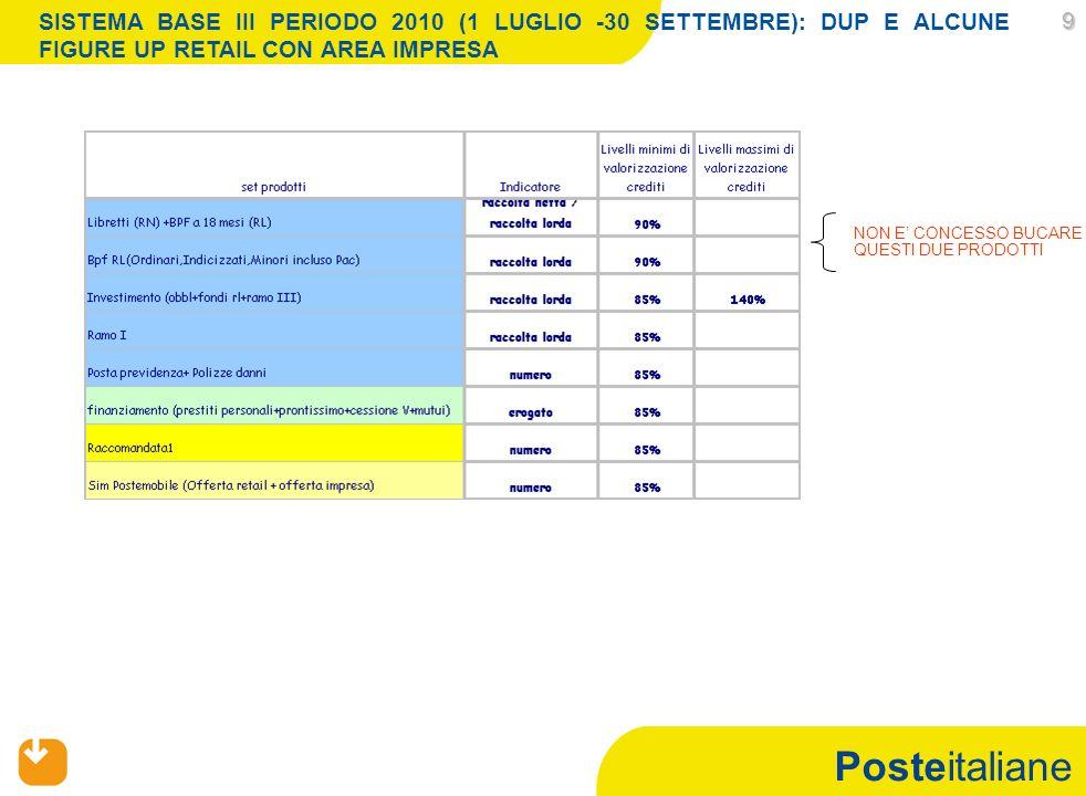 Posteitaliane 10 10 SISTEMA BASE III PERIODO 2010 (1 LUGLIO -30 SETTEMBRE): DUP E ALCUNE FIGURE UP RETAIL CON AREA IMPRESA Se lUP non risulta abilitato ad uno o più di tali prodotti, la soglia di accesso si intende diminuita di 100 crediti per ogni prodotto non previsto *Per gli sccr assegnati allAPF operanti in un ufficio che possiede anche lAPF-F i prodotti di riferimento sono da considerarsi al netto dei prodotti di finanziamento( Prestiti Personali,Prontissimo Cessione del Quinto e Mutui)