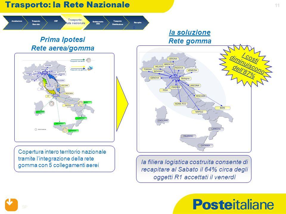 SP 11 11 Trasporto: la Rete Nazionale Copertura intero territorio nazionale tramite lintegrazione della rete gomma con 5 collegamenti aerei Prima Ipot