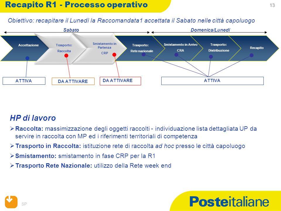 SP 13 13 13 Recapito R1 - Processo operativo Trasporto: Rete nazionale Accettazione Smistamento in Partenza CRP Smistamento in Arrivo CRA Trasporto: D
