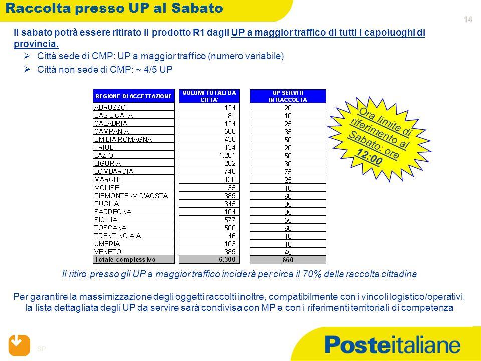 SP 14 14 Raccolta presso UP al Sabato 14 14 Il sabato potrà essere ritirato il prodotto R1 dagli UP a maggior traffico di tutti i capoluoghi di provincia.