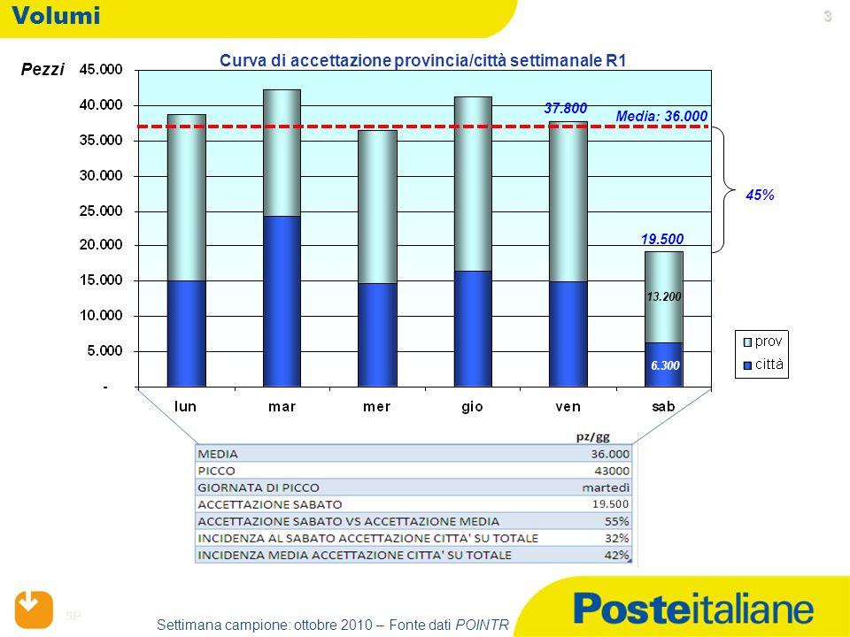 SP 3 3 3 3 Volumi Pezzi Media: 36.000 19.500 6.300 37.800 45% 13.200 Settimana campione: ottobre 2010 – Fonte dati POINTR Curva di accettazione provincia/città settimanale R1