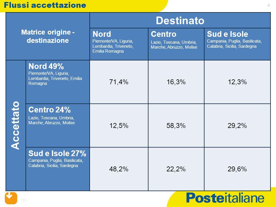 SP 4 Flussi accettazione Matrice origine - destinazione Destinato Nord Piemonte/VA, Liguria, Lombardia, Triveneto, Emilia Romagna Centro Lazio, Toscan