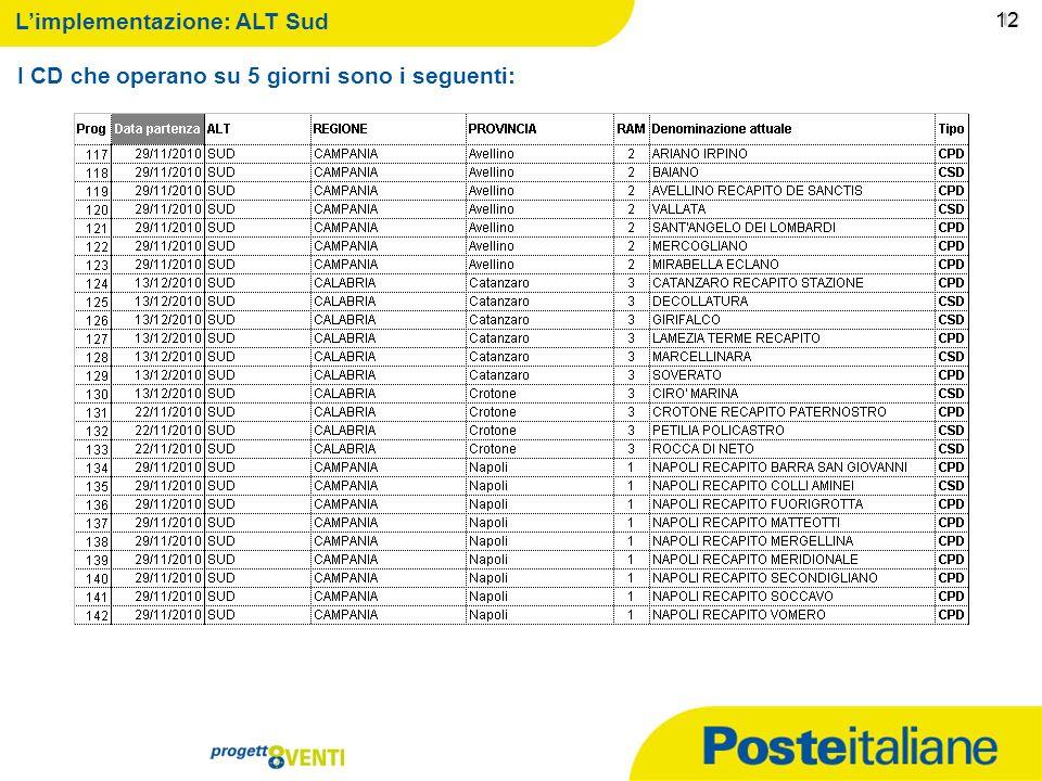09/02/2014 11 11 Limplementazione: ALT Sud 1 I CD che operano su 5 giorni sono i seguenti: 11