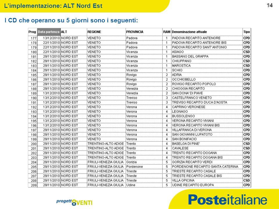 09/02/2014 13 13 Limplementazione: ALT Nord Ovest I CD che operano su 5 giorni sono i seguenti: 13