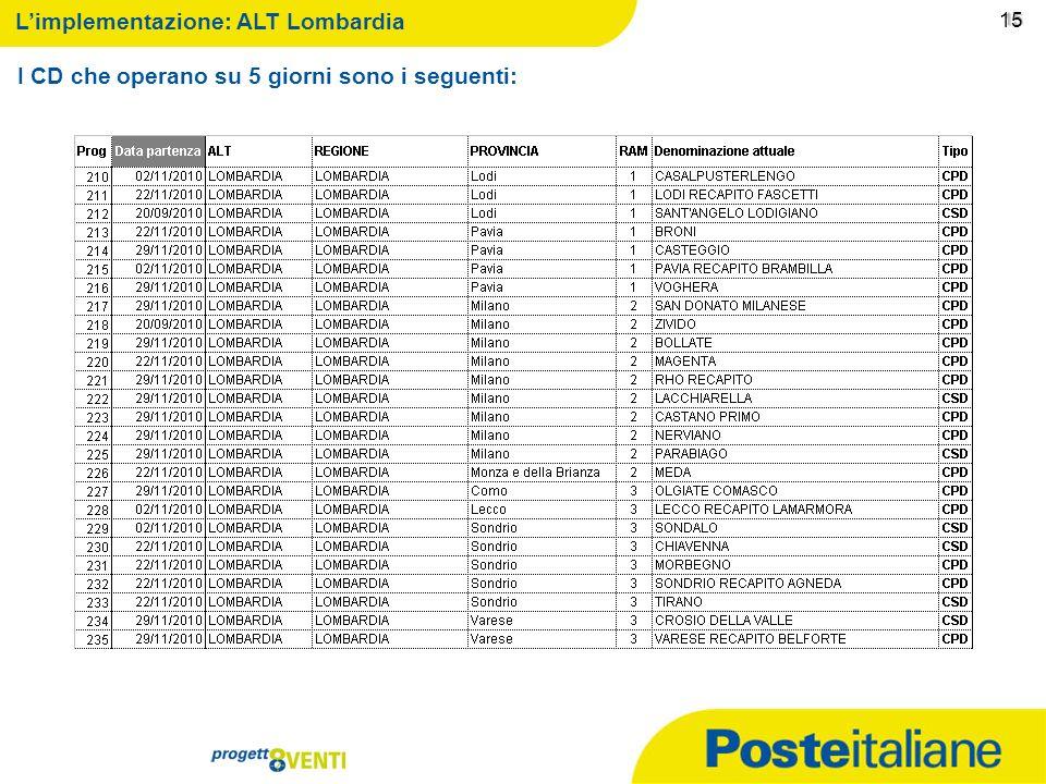 09/02/2014 14 14 Limplementazione: ALT Nord Est I CD che operano su 5 giorni sono i seguenti: 14