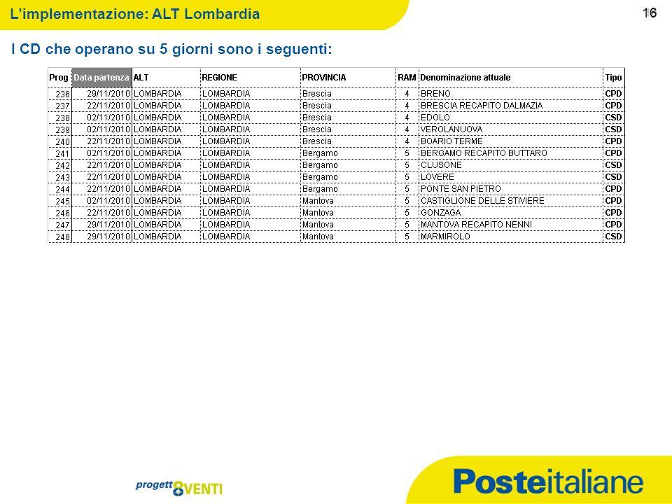 09/02/2014 15 15 Limplementazione: ALT Lombardia I CD che operano su 5 giorni sono i seguenti: 15
