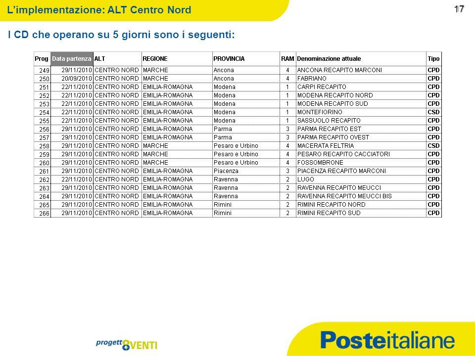 09/02/2014 16 16 Limplementazione: ALT Lombardia I CD che operano su 5 giorni sono i seguenti: 16