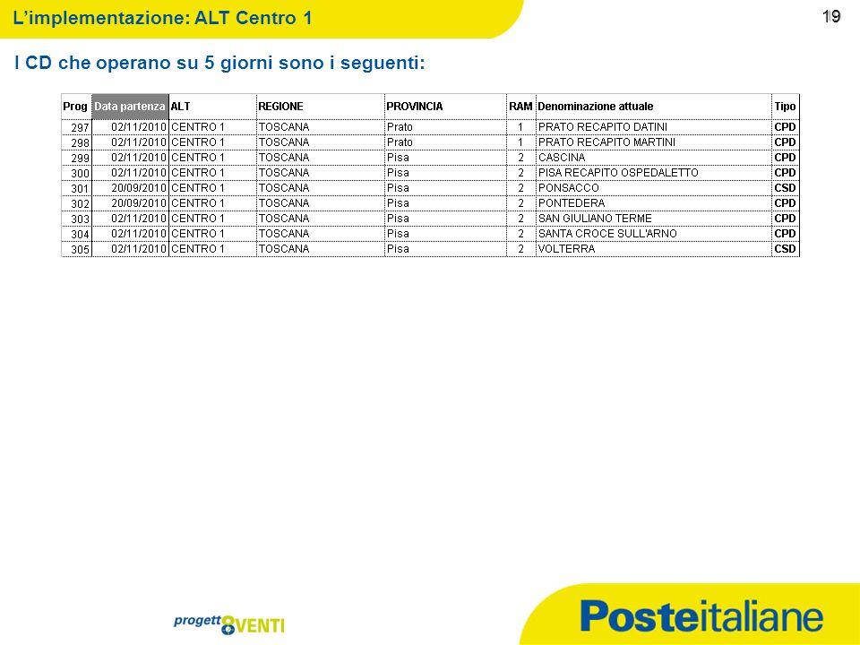 09/02/2014 18 18 Limplementazione: ALT Centro 1 I CD che operano su 5 giorni sono i seguenti: 18