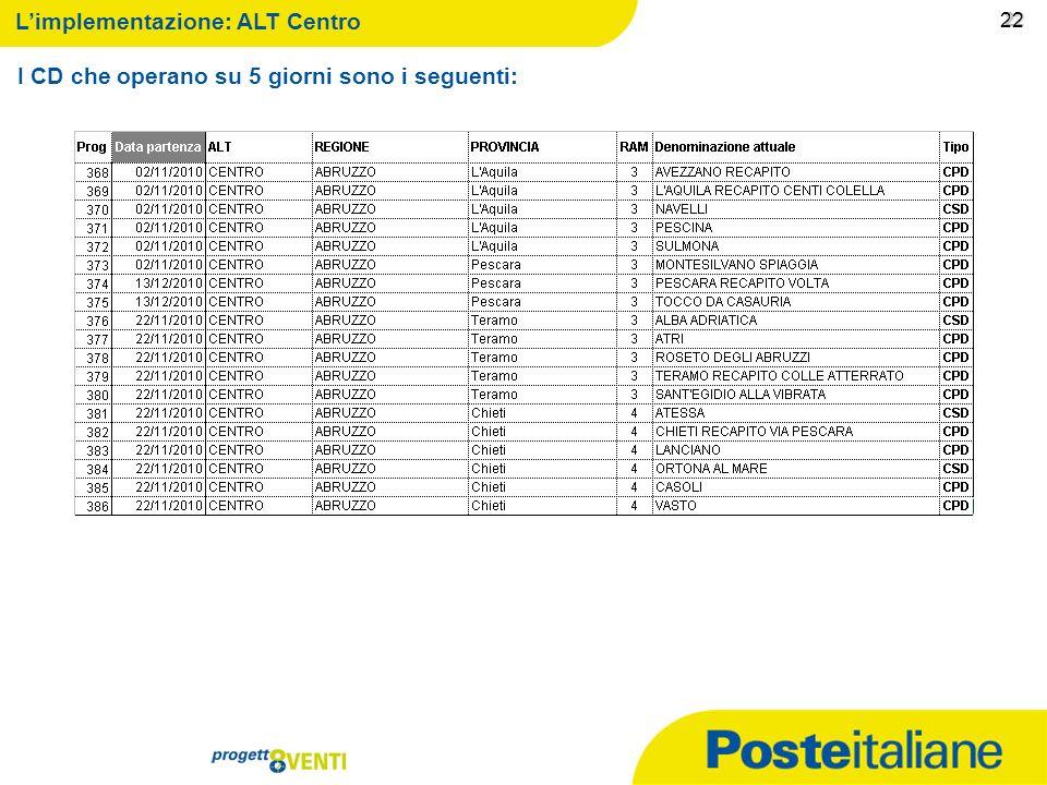 09/02/2014 21 21 Limplementazione: ALT Centro I CD che operano su 5 giorni sono i seguenti: 21
