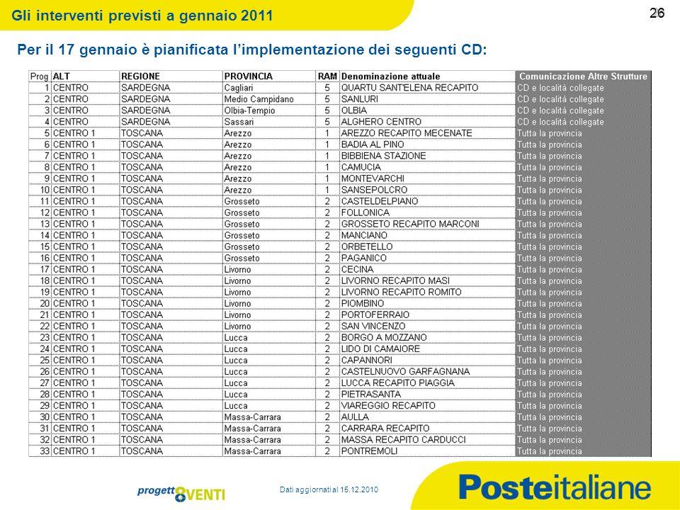 09/02/2014 25 25 Le prossime implementazioni: Nel mese di Gennaio 2011 è previsto che partano complessivamente altri 185 CD cosi come riportato nella