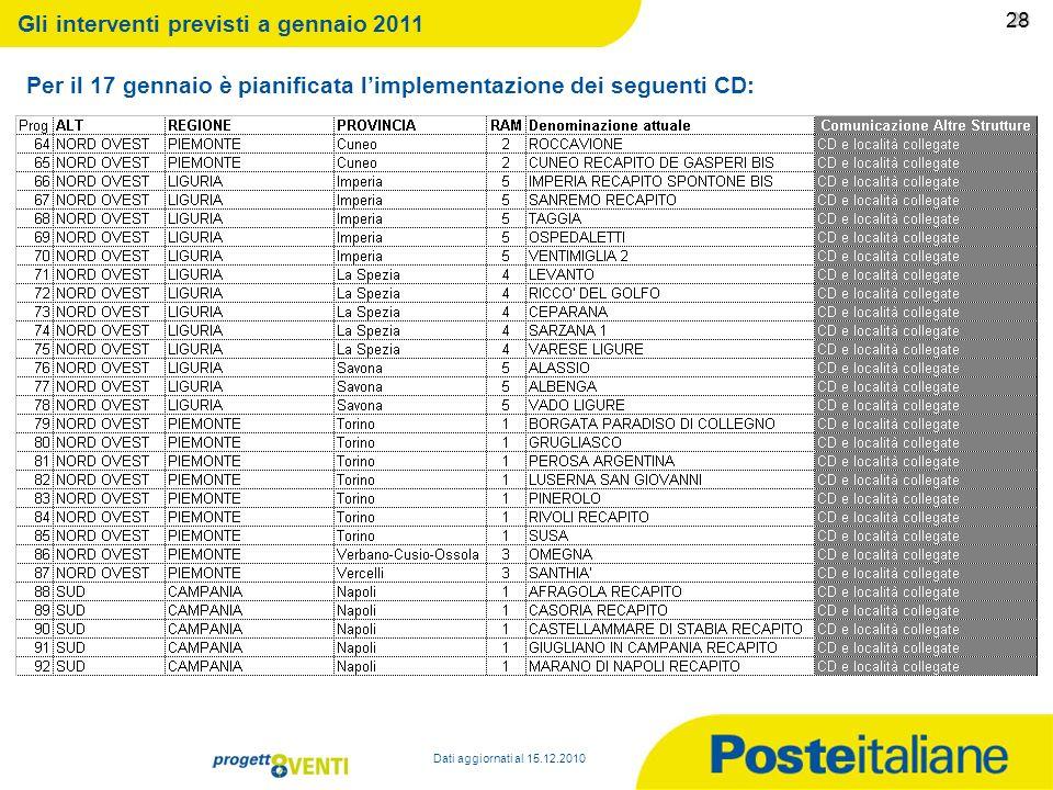 09/02/2014 27 27 Per il 17 gennaio è pianificata limplementazione dei seguenti CD: Dati aggiornati al 15.12.2010 Gli interventi previsti a gennaio 201
