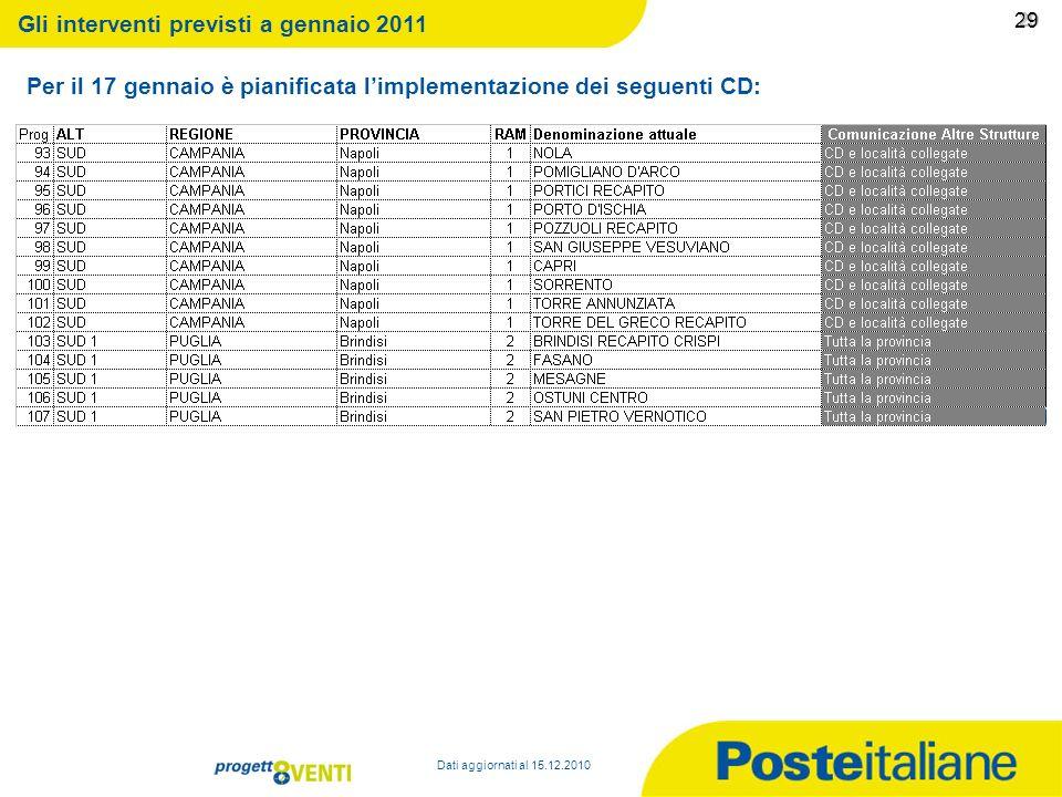 09/02/2014 28 28 Per il 17 gennaio è pianificata limplementazione dei seguenti CD: Dati aggiornati al 15.12.2010 Gli interventi previsti a gennaio 201