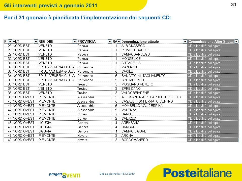 09/02/2014 30 30 Per il 31 gennaio è pianificata limplementazione dei seguenti CD: Dati aggiornati al 15.12.2010 Gli interventi previsti a gennaio 201