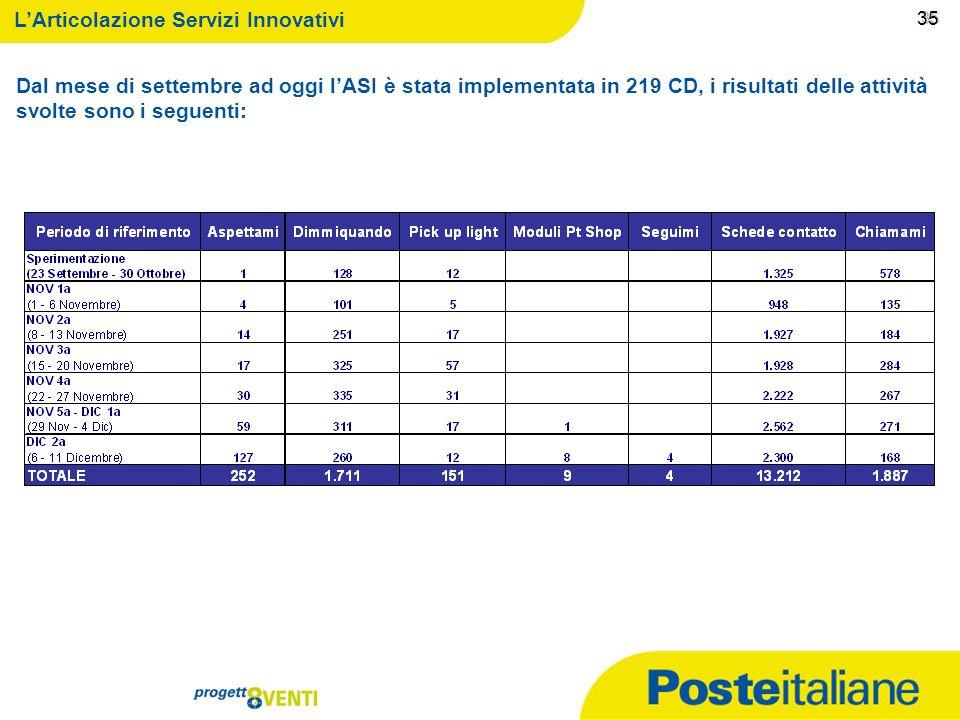 09/02/2014 34 34 LArticolazione Servizi Innovativi 34 limplementazione gli interventi previsti a gennaio 2011 lArticolazione Servizi Innovativi la con