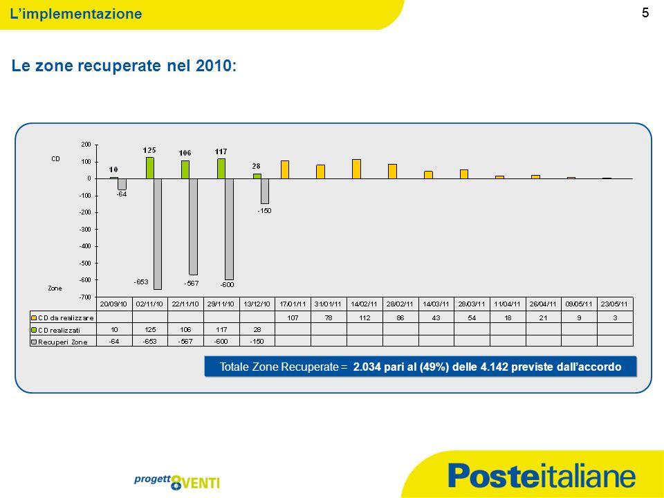 09/02/2014 4 Limplementazione Lo stato di implementazione ALT per ALT al 13.12.2010: 4