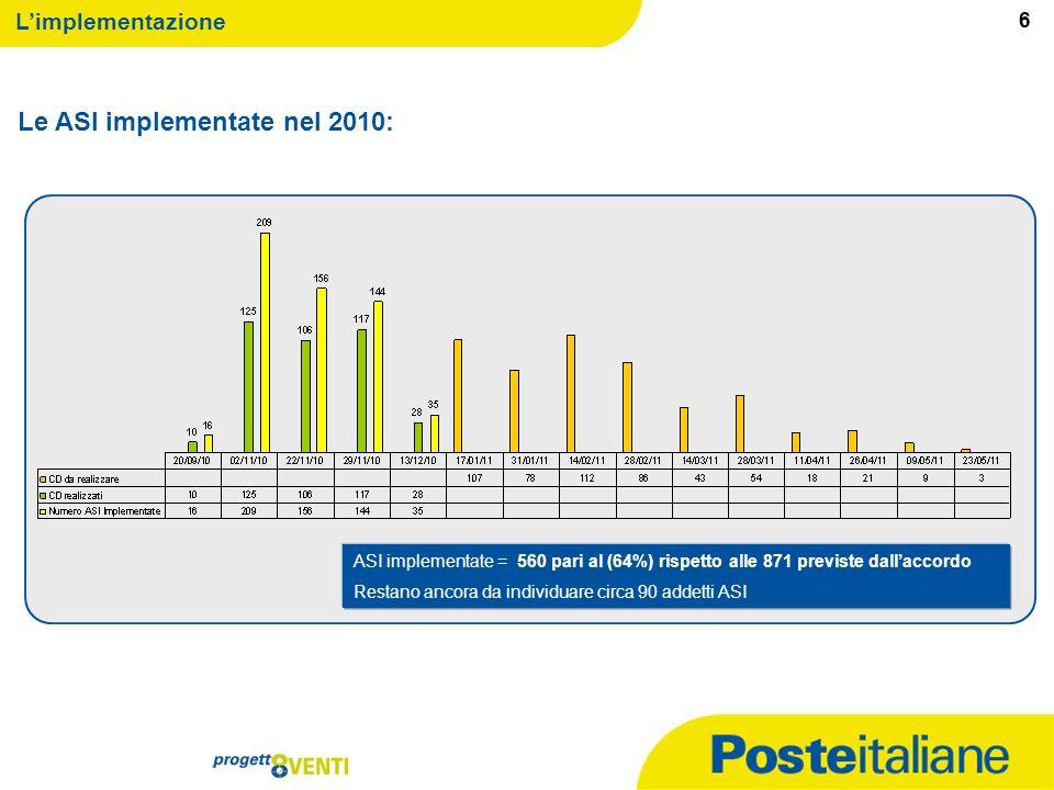 09/02/2014 5 Limplementazione Le zone recuperate nel 2010: Totale Zone Recuperate = 2.034 pari al (49%) delle 4.142 previste dallaccordo 5