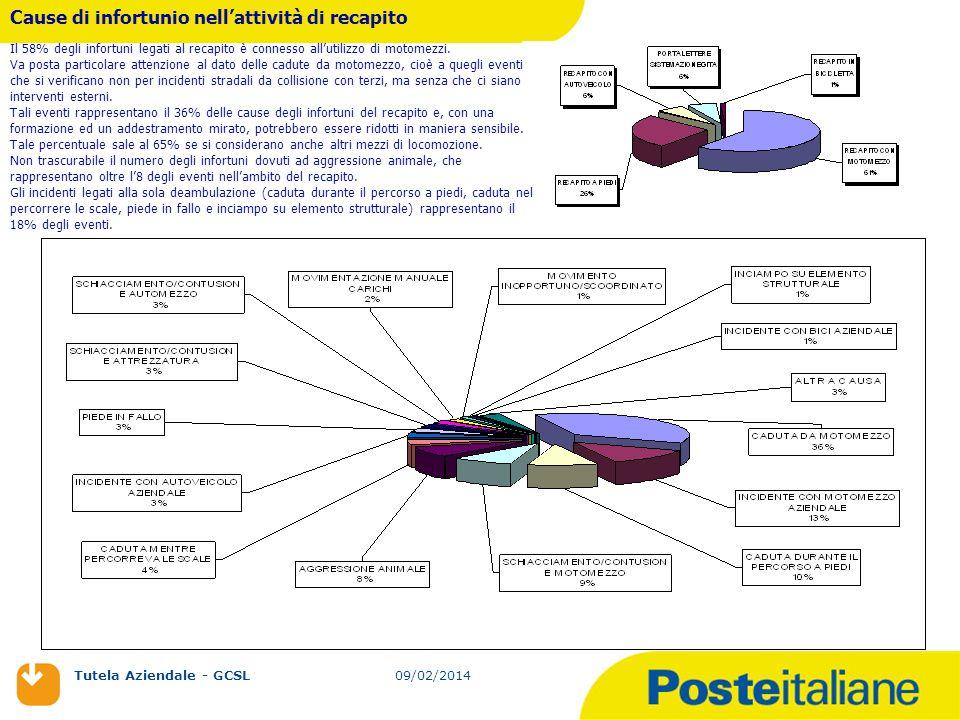 09/02/2014 Tutela Aziendale - GCSL 09/02/2014 Cause di infortunio nellattività di recapito Il 58% degli infortuni legati al recapito è connesso alluti