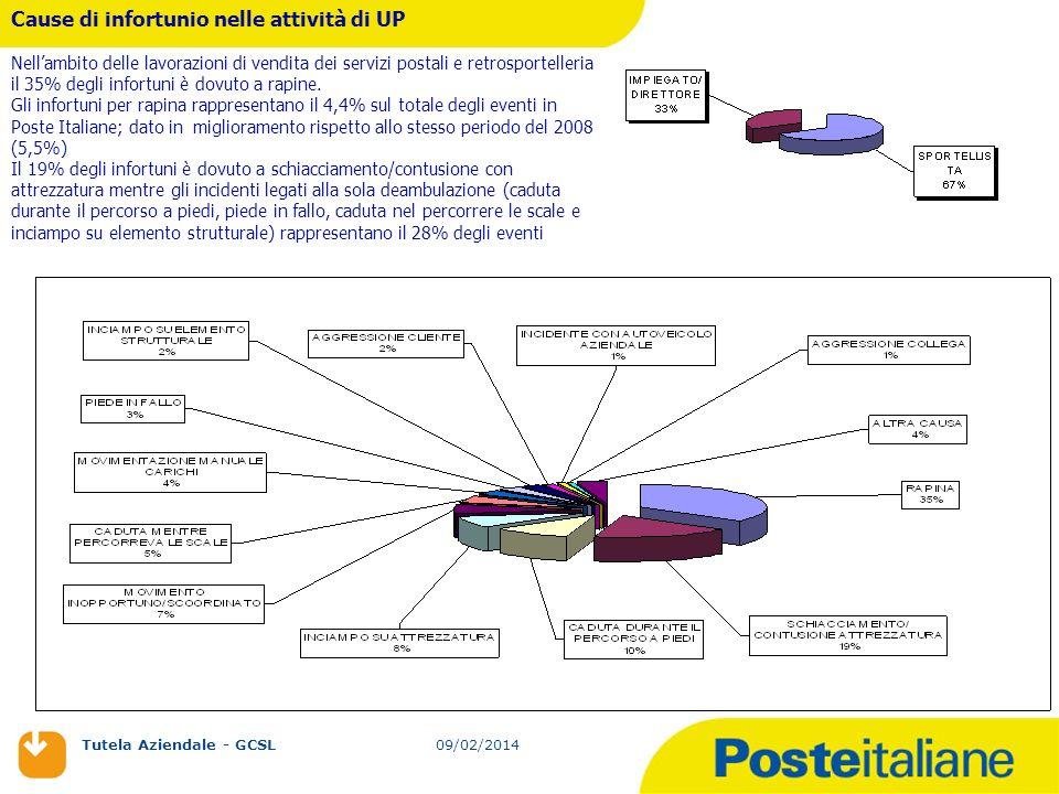 09/02/2014 Tutela Aziendale - GCSL 09/02/2014 Cause di infortunio nelle attività di UP Nellambito delle lavorazioni di vendita dei servizi postali e r