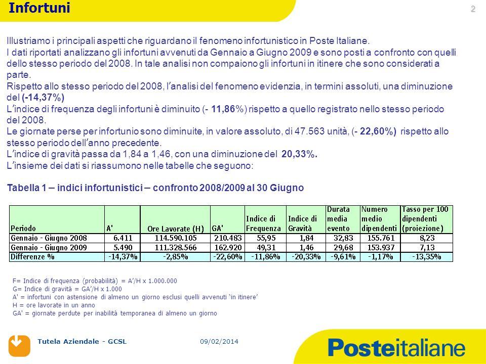 09/02/2014 Tutela Aziendale - GCSL 09/02/2014 2 Infortuni Illustriamo i principali aspetti che riguardano il fenomeno infortunistico in Poste Italiane