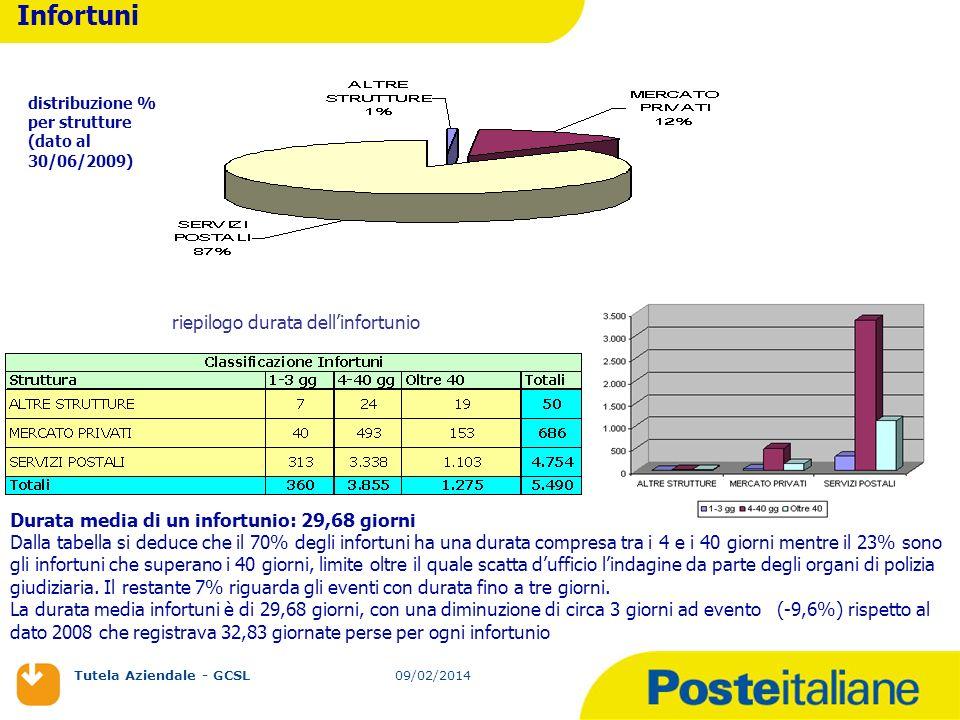 09/02/2014 Tutela Aziendale - GCSL 09/02/2014 distribuzione % per strutture (dato al 30/06/2009) riepilogo durata dellinfortunio Durata media di un in