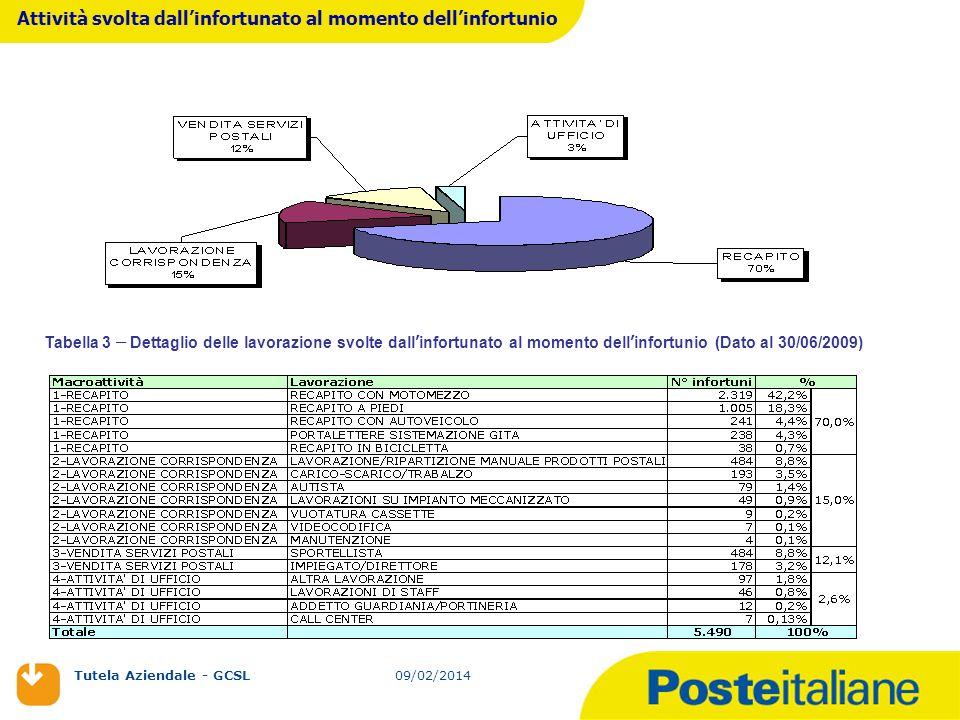 09/02/2014 Tutela Aziendale - GCSL 09/02/2014 La lavorazione più soggetta ad infortuni è quella del recapito che, da sola, rappresenta il 70% degli eventi infortunistici di Poste Italiane, per un totale di 112.986 giornate perse.
