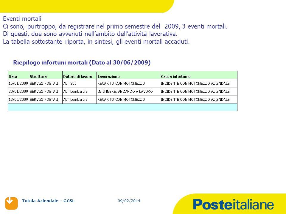09/02/2014 Tutela Aziendale - GCSL 09/02/2014 Eventi mortali Ci sono, purtroppo, da registrare nel primo semestre del 2009, 3 eventi mortali. Di quest