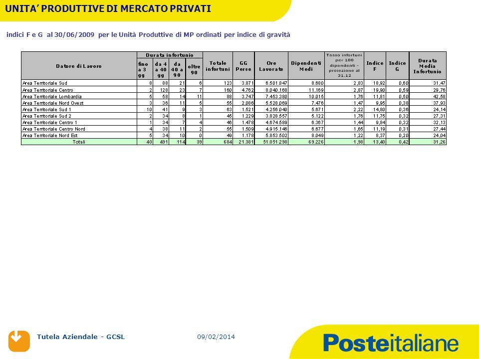 09/02/2014 Tutela Aziendale - GCSL 09/02/2014 UNITA PRODUTTIVE DI MERCATO PRIVATI indici F e G al 30/06/2009 per le Unità Produttive di MP ordinati pe