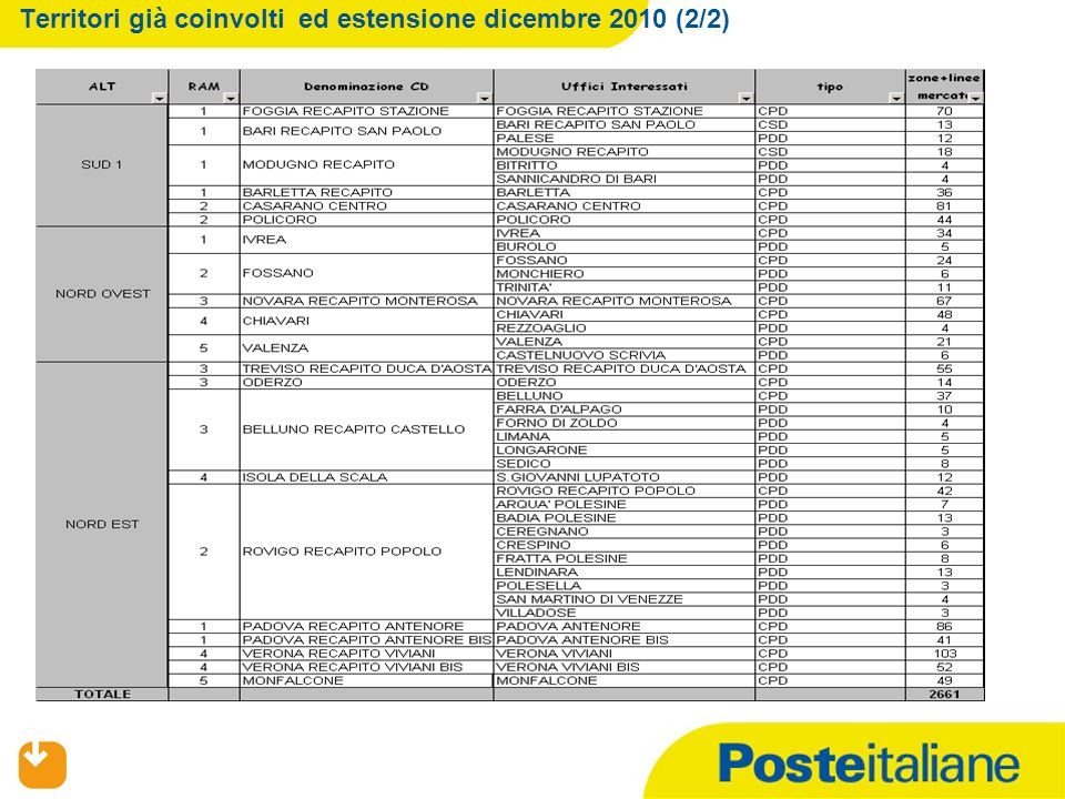 09/02/2014 Territori già coinvolti ed estensione dicembre 2010 (2/2)