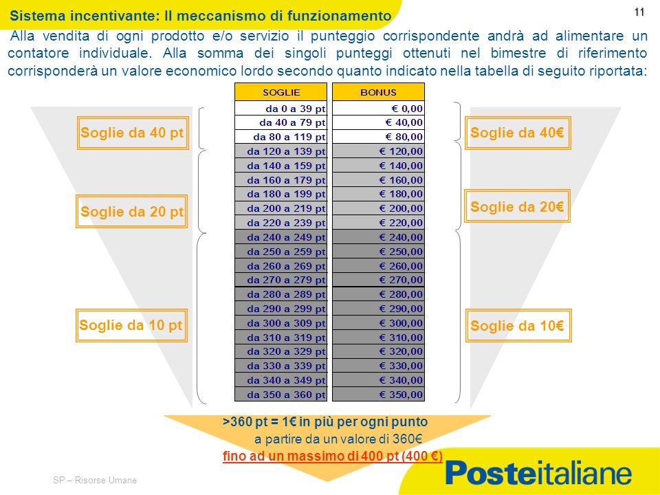 09/02/2014 SP – Risorse Umane 10 10 Sistema incentivante: Portafoglio Prodotti Poste Shop Per quanto riguarda il portafoglio prodotti Poste Shop, sarà