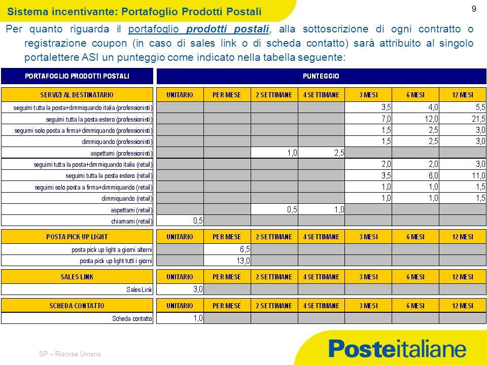 09/02/2014 SP – Risorse Umane 8 Meccanismo di funzionamento Liniziativa ha lobiettivo di favorire lattività di proposizione commerciale e di contrattu