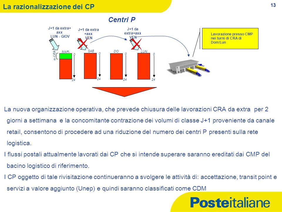 13 SAB 0 24 MAR- VEN 0 24 e-CRA DO M 0 24 LUN 0 24 J+1 da extra+ axx LUN - GIOV J+1 da extra +axx VEN J+1 da extra+axx VEN Lavorazione presso CMP nei turni di CRA di Dom/Lun La razionalizzazione dei CP La nuova organizzazione operativa, che prevede chiusura delle lavorazioni CRA da extra per 2 giorni a settimana e la concomitante contrazione dei volumi di classe J+1 proveniente da canale retail, consentono di procedere ad una riduzione del numero dei centri P presenti sulla rete logistica.