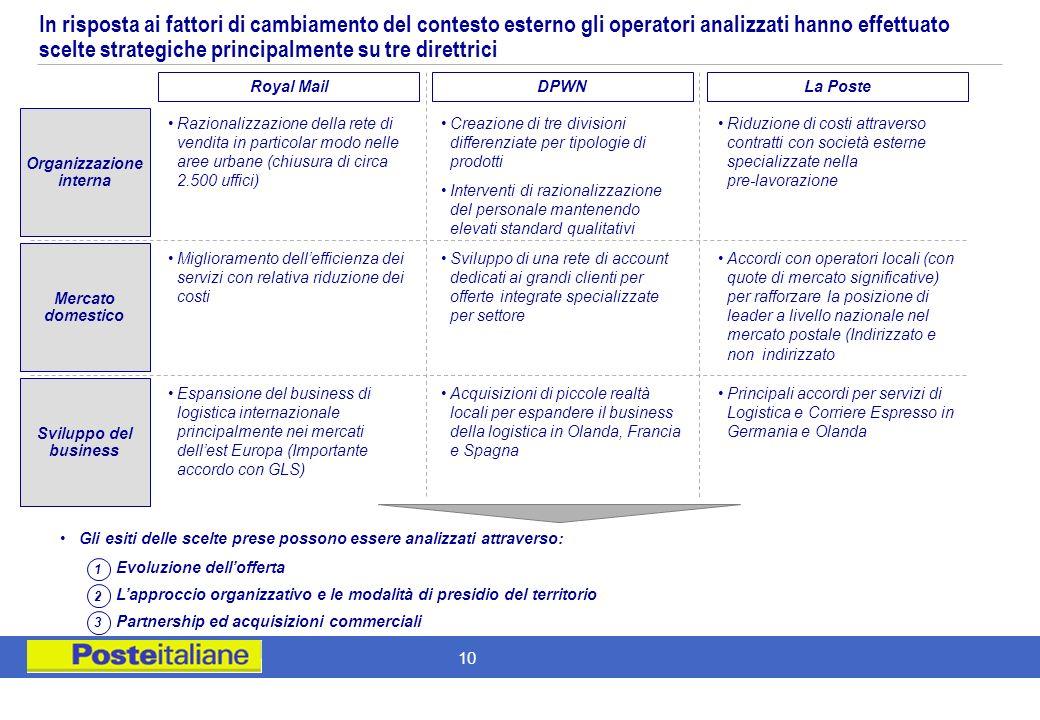 9 Obiettivi e approccio al benchmarking Evidenze delle analisi possibili –Operatori Postali Fattori di contesto esterno Modello di Servizio Ottimizzaz