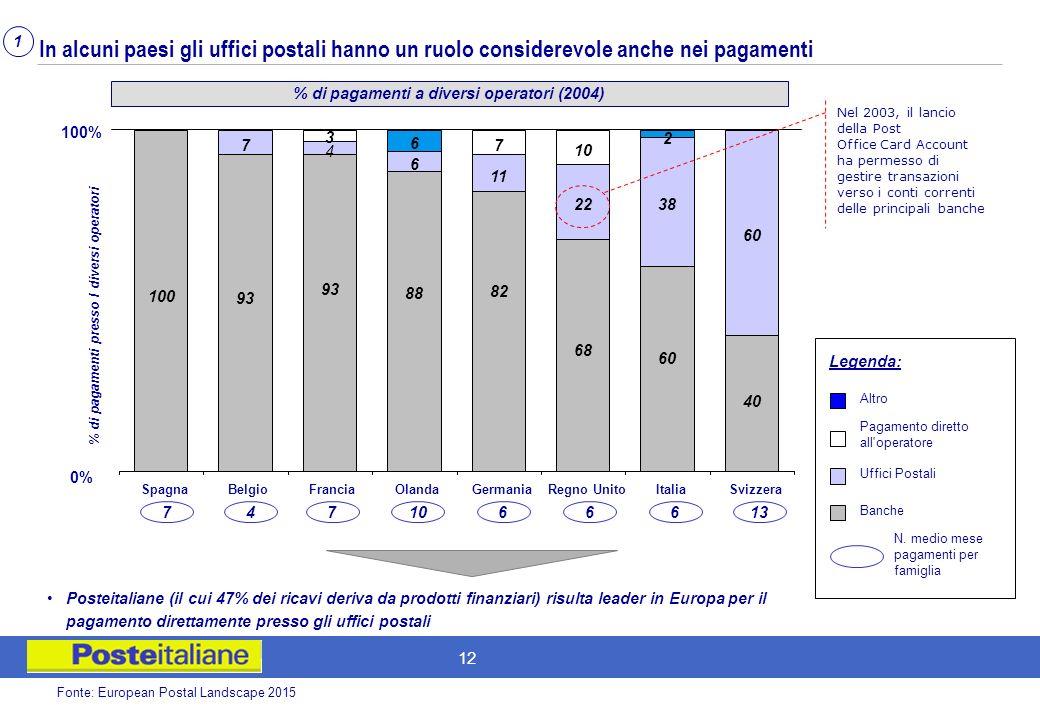 11 Levoluzione delloffering negli ultimi anni si è sviluppata soprattutto su prodotti di logistica e finanziari Composizione % dei Ricavi dei principa