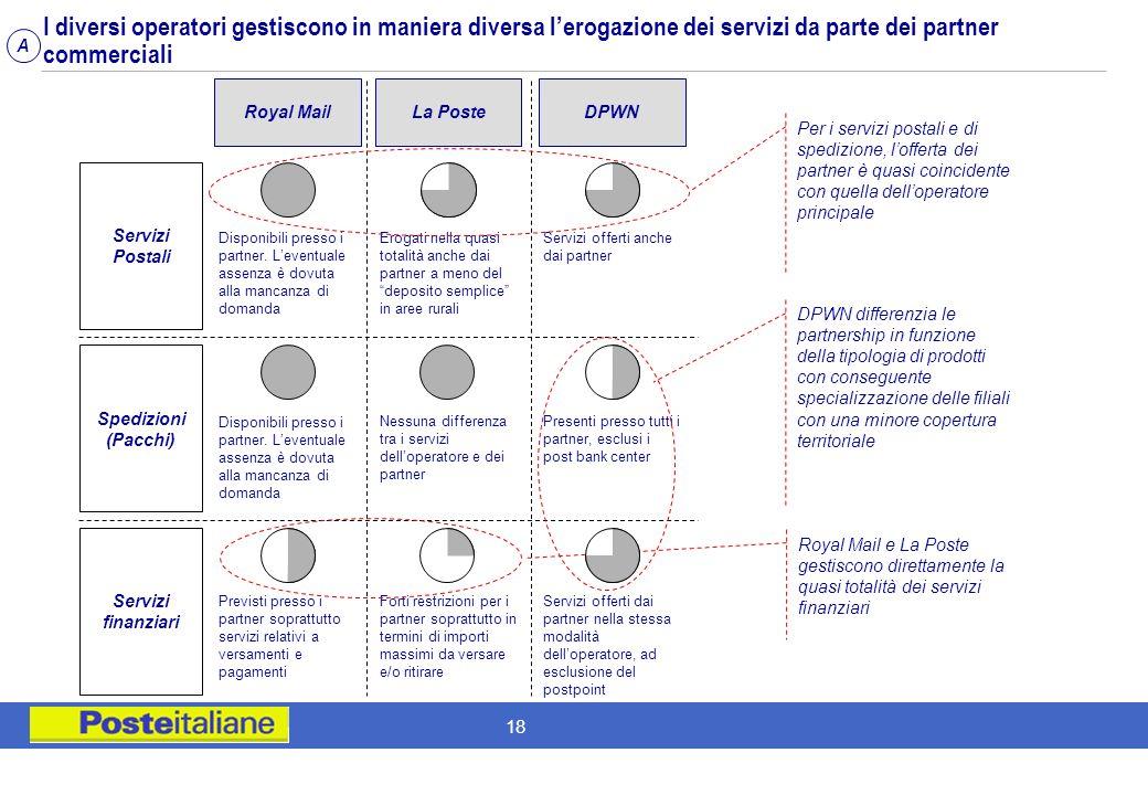 17 A differenza dellItalia, negli altri paesi la gestione degli Uffici Postali viene affidata a enti terzi e gestiti indirettamente Posteitaliane risu