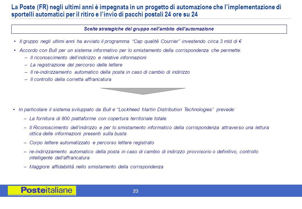 22 Scelte strategiche del gruppo nellambito dellautomazione Implementazione (2001) di innovativi sportelli automatici funzionanti 24 ore su 24, per il