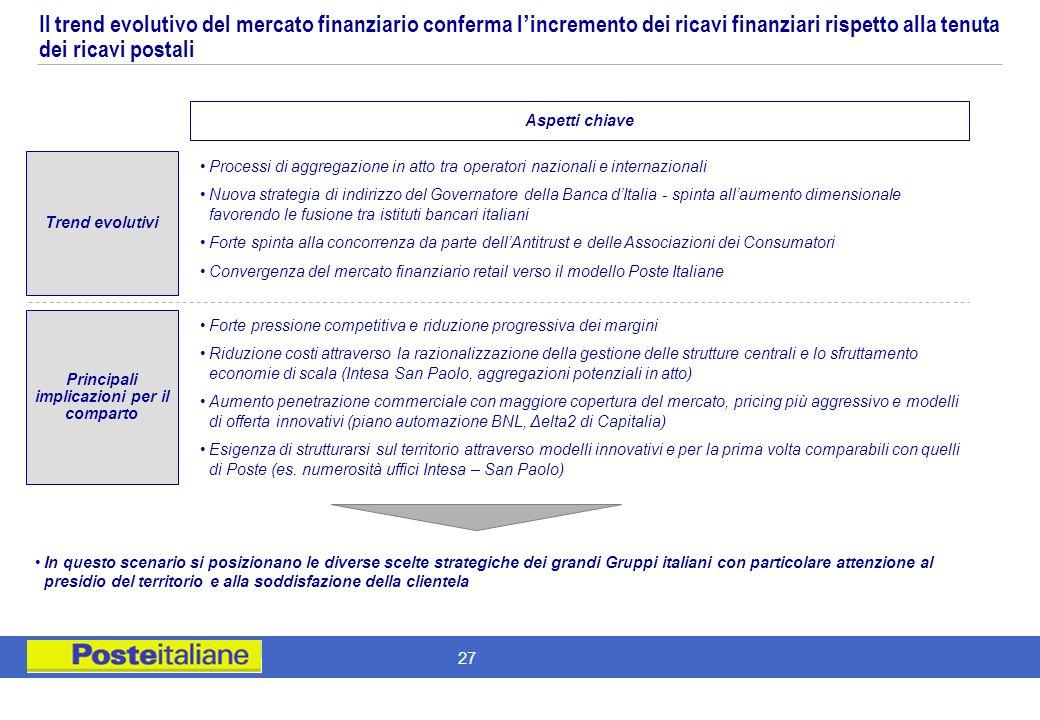 26 Obiettivi e approccio al benchmarking Evidenze delle analisi possibili –Operatori Postali Fattori di contesto esterno Modello di Servizio Ottimizza