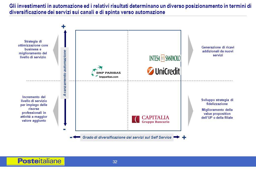 31 Numero di filiali sul territorio nazionale (N. di filiali, Dic. 2006) Fonte: Company web sites, Banca di Italia web site e ABI web site, elaborazio