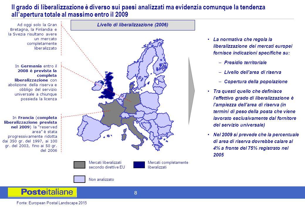 7 Contesto di riferimento del mercato postale A partire dal 1997 la regolamentazione legislativa europea a liberalizzato il mercato postate a meno di