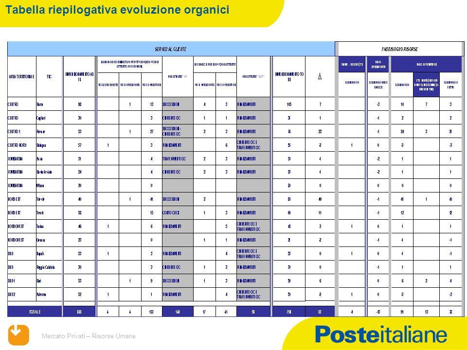 09/02/2014 Mercato Privati – Risorse Umane Tabella riepilogativa evoluzione organici