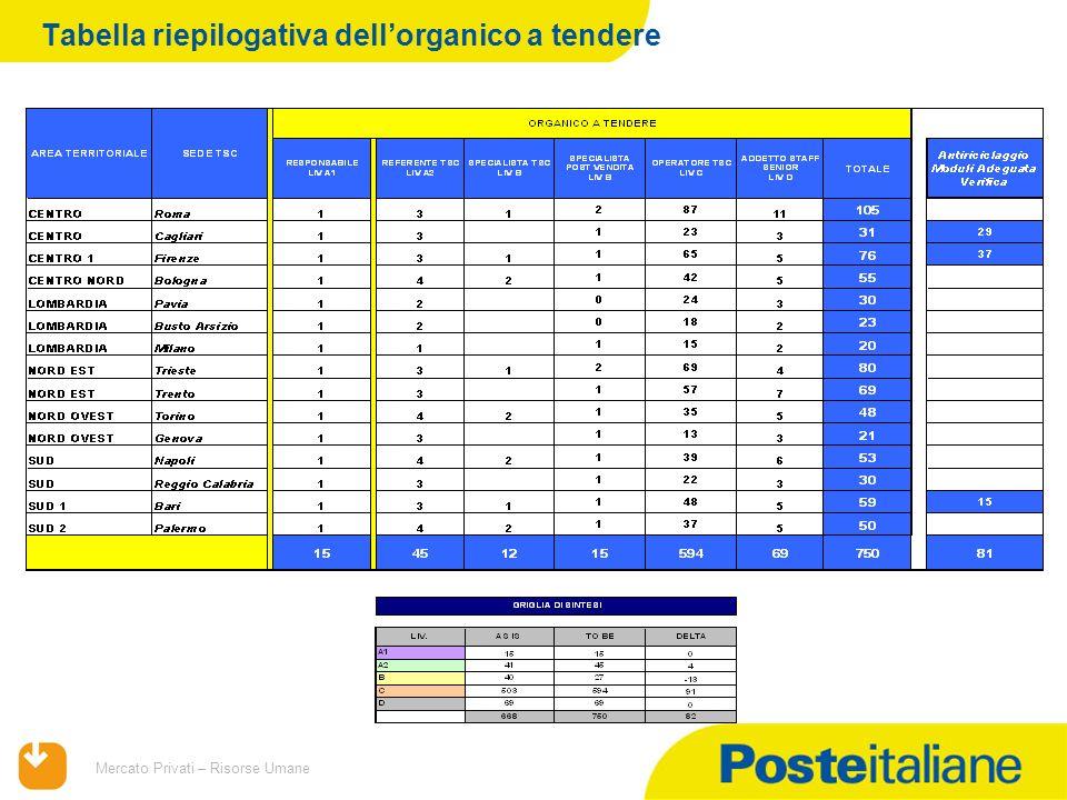 09/02/2014 Mercato Privati – Risorse Umane Tabella riepilogativa dellorganico a tendere
