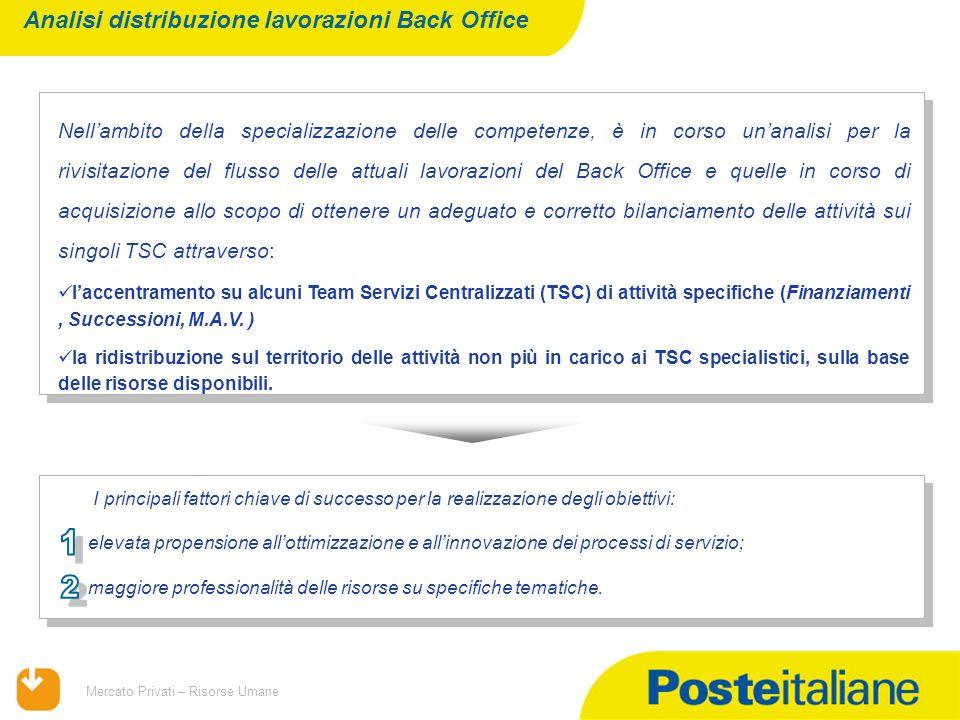 09/02/2014 Mercato Privati – Risorse Umane Presso il TSC di Bari è stato effettuato un test da aprile 2010 che ha accentrato progressivamente la lavorazione delle pratiche di successione dellArea Sud 1.