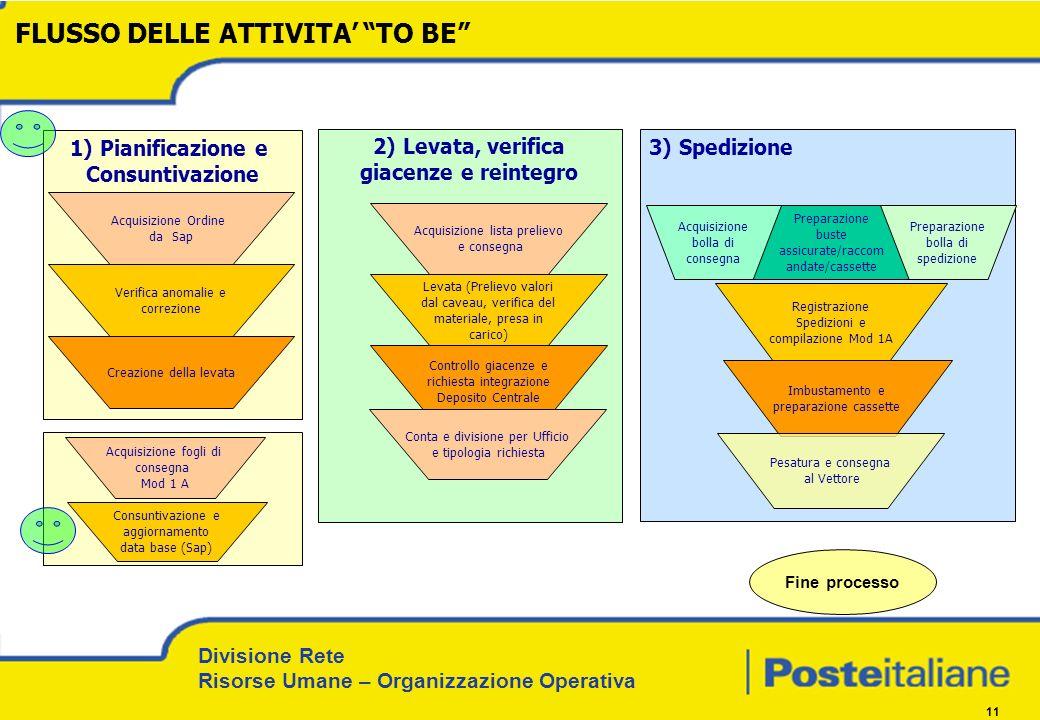 Divisione Rete Risorse Umane – Organizzazione Operativa 11 3) Spedizione 1) Pianificazione e Consuntivazione Acquisizione Ordine da Sap Verifica anoma
