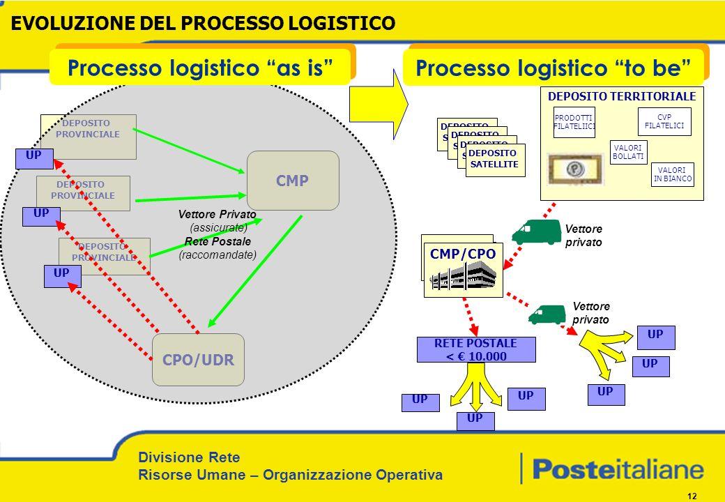 Divisione Rete Risorse Umane – Organizzazione Operativa 12 CPO/UDR DEPOSITO PROVINCIALE DEPOSITO PROVINCIALE DEPOSITO TERRITORIALE CVP FILATELICI VALO