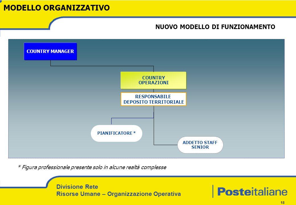Divisione Rete Risorse Umane – Organizzazione Operativa 18 COUNTRY MANAGER MODELLO ORGANIZZATIVO PIANIFICATORE * NUOVO MODELLO DI FUNZIONAMENTO RESPON