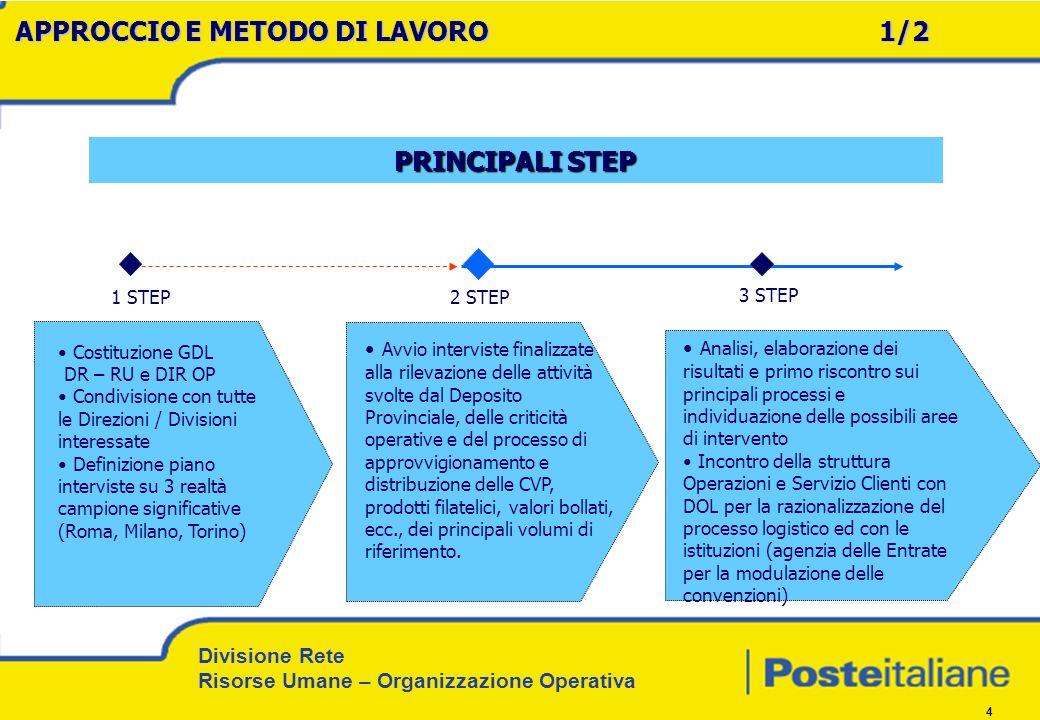 Divisione Rete Risorse Umane – Organizzazione Operativa 4 1 STEP 3 STEP Costituzione GDL DR – RU e DIR OP Condivisione con tutte le Direzioni / Divisi