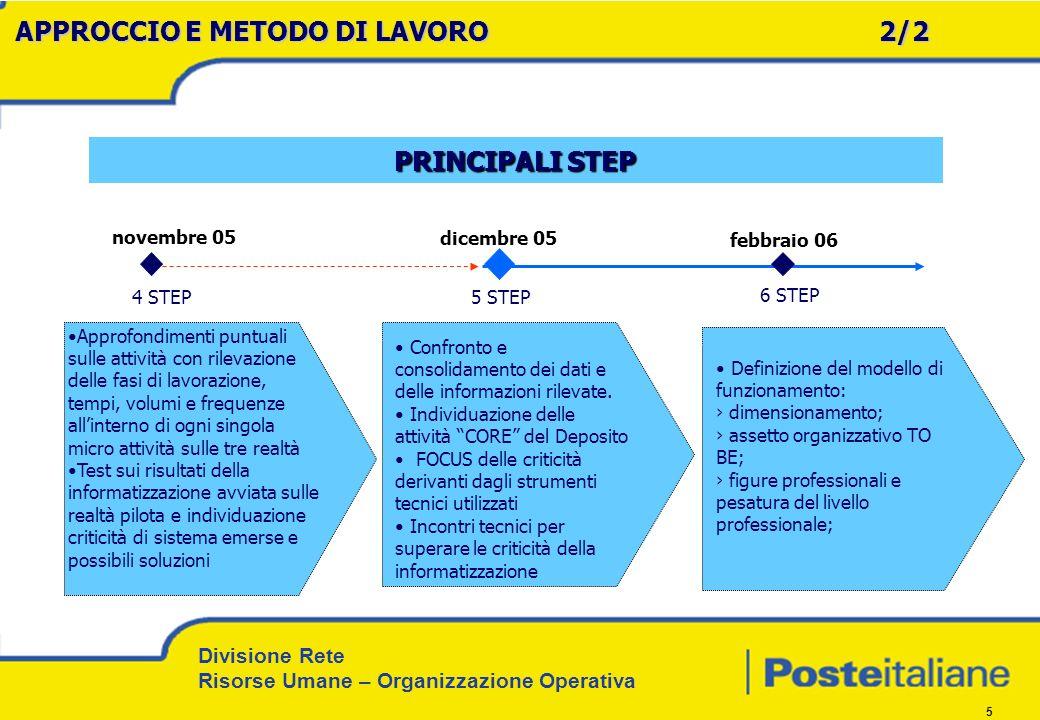 Divisione Rete Risorse Umane – Organizzazione Operativa 5 4 STEP 6 STEP Approfondimenti puntuali sulle attività con rilevazione delle fasi di lavorazi