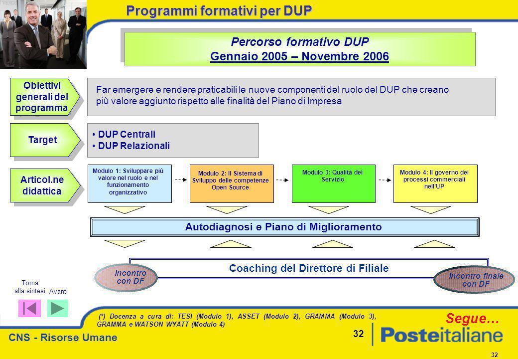CNS - Risorse Umane 32 Percorso formativo DUP Gennaio 2005 – Novembre 2006 Percorso formativo DUP Gennaio 2005 – Novembre 2006 Obiettivi generali del