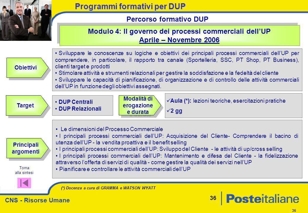 CNS - Risorse Umane 36 Obiettivi Modulo 4: Il governo dei processi commerciali dellUP Aprile – Novembre 2006 Modulo 4: Il governo dei processi commerc